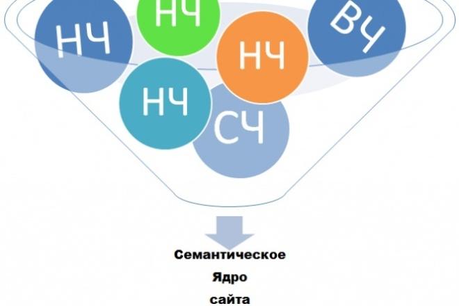 Соберу семантику для 10 целевых страниц 1 - kwork.ru