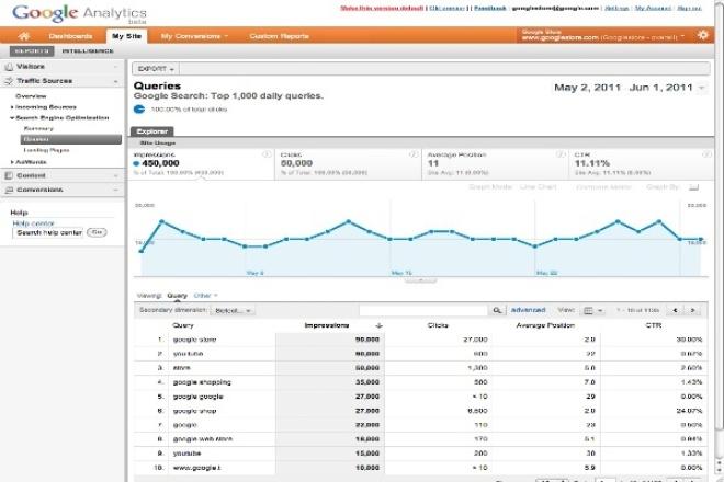 20 000 уникальных посетителей на сайт 1 - kwork.ru