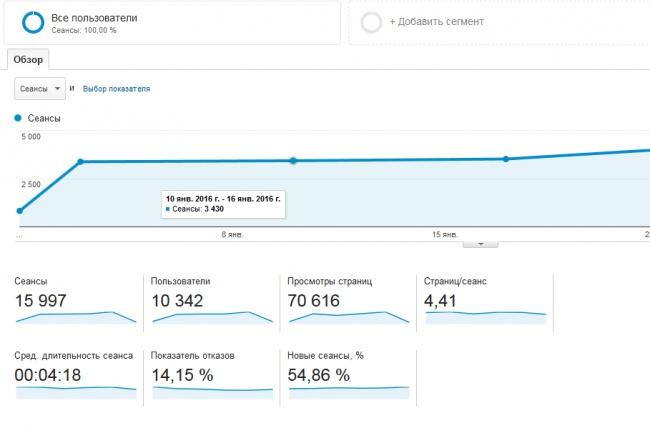 настрою точный показатель отказов для Гугл Аналитикс 1 - kwork.ru