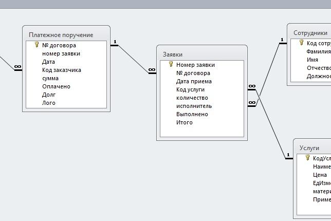 Продаю базу данных Access на тему Рекламное агенствоДругое<br>База данных, построенная на Access 2010 года. Тема: Рекламное агенство занимающееся продажей услуг В ней имеется: - 5 (связанных между собой) таблиц - 18 различных запросов - 12 форм (включая главную) - 4 отчета (с печатями и всем всем всем с: ) Оформление базы было выполнено собственноручно при помощи Photoshop и CorelDraw<br>