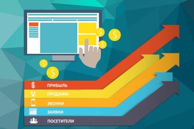 Профессиональная настройка тизерной рекламы 1 - kwork.ru