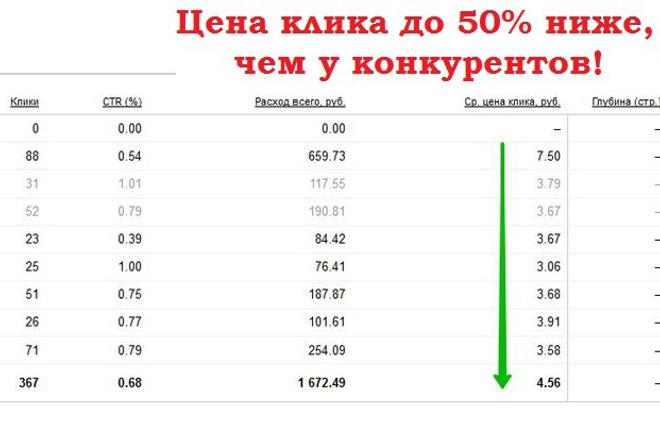 Яндекс.Директ РСЯ без ограничения на количество ключейКонтекстная реклама<br>?Отдельно собираю ключевые слова для РСЯ в Яндекс.Директ Тестирую разные тексты и картинки, форматы с картинкой и без нее. Получите много целевого и дешевого трафика на сайт Если у Вас уже есть кампания в РСЯ, снижу цену клика минимум на 20% при том же количестве кликов. Опыт в работе с яндекс.директ - более 5-ти лет. Настроено и успешно запущено более 70 кампаний. Также, настраиваю эффективные кампании на поиске в яндекс.директ за без ограничения на количество ключей. (смотрите в доп. опциях)<br>