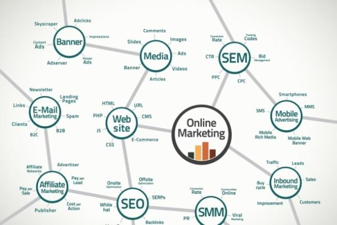 Проконсультирую по продвижению, интернет-маркетингу, обучу продвижениюАудиты и консультации<br>Решу любой ваш вопрос по интернет-маркетингу: SEO, SMM, контекстная реклама, лендинги, email-маркетинг, контент-маркетинг<br>