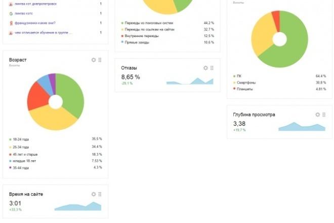 Сделаю аудит сайтаАудиты и консультации<br>Доброго времени суток , создаем полный отчет для вашего сайта с описанием проблем и инструкциями для успешного исправления данных ошибок, также составлю рекомендации для вашего ресурса с целью улучшения юзабилити, технической составляющей и стратегии продвижения. Знаком с html, CSS3. JS. SEO занимаюсь больше 5 - ти лет.<br>