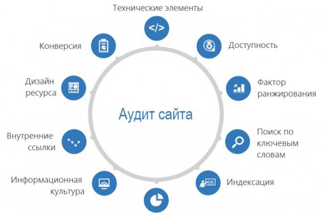 SEO-аудит Вашего сайтаАудиты и консультации<br>Анализ сайта на соответствие требованиям Яндекс и Google. Вам предоставляются конкретные указания, что у вас в сайте плохо и необходимо исправить, а что сделано правильно. Описывается, что необходимо сделать для увеличения целевых переходов (продающего и конверсионного трафика) из поисковых систем. В Аудит входит: Оценка скорости загрузки вашего сайт Проверка файла robots.txt Проверка sitemap.xml Проверка настроены ли редиректы с дублирующих страниц Циклические ссылки Проверка максимальной вложенности Проверка title, Заголовок H1, H2, Description Проверка alt= и title= у изображений Проверка страницы 404 (страница не найдена) Проверка favicon Яндекс.Метрика, Google Analytics Наличие микроразметки Соотношение текста к коду страницы Исходящие ссылки Выделение текста жирным Общие рекомендации для быстрого набора позиций в Яндекс и Google И другие функции. Важно! Каждый отдельный аудит сопровождается рекомендациями и планом решения проблемы если она есть. То есть в пределах одного кворка аудит одного сайта!<br>