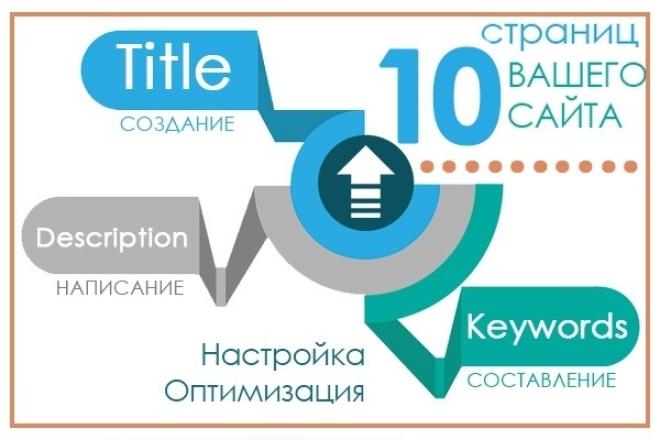 Составлю продвигающие заголовки Title и Description 1 - kwork.ru
