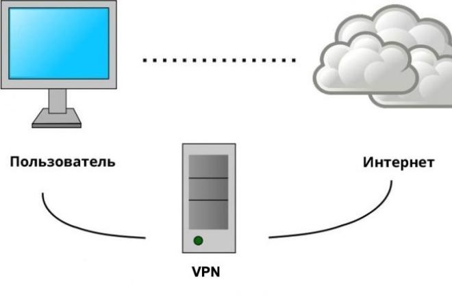 Настрою OpenVPN на вашем сервере 1 - kwork.ru
