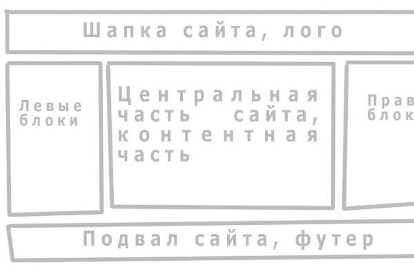 Верстку сайта натяну на cmsВерстка и фронтэнд<br>создание макета создание макета psd верстка сайта адаптивная верстка адаптивная верстка bootsrap настройка cms<br>