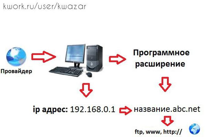 Постоянный, статический ip адрес для ПКПрограммы для ПК<br>Сделаю постоянный ip адрес для вашего ПК , ип адрес создается на основе программного расширения, вам нужно будет установить на свой пк программу, которая делает редирект на определенный сервис, который предоставляет этот выделенный ip адрес. Ваш ip адрес может быть следующего формата, к примеру, вашеимя. abc. net. А так же можно настроить все эти функции на вашем роутере без программы. Таким образом, вы получите постоянный буквенный ip адрес и сможете создать свой игровой сервер, файловый сервер, и т. д. Другие кворки смотрите по ссылке: http://kwork.ru/user/kwazar<br>