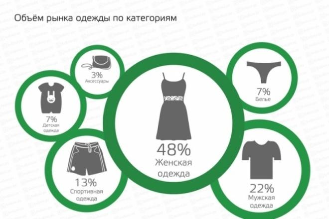 Сделаю обзор рынка 1 - kwork.ru