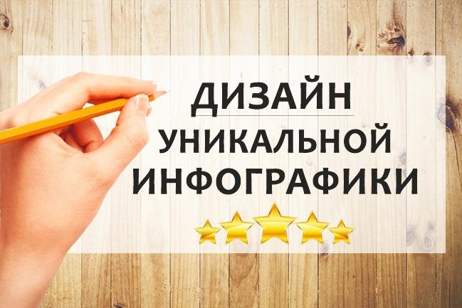Нарисую уникальную инфографику 1 - kwork.ru
