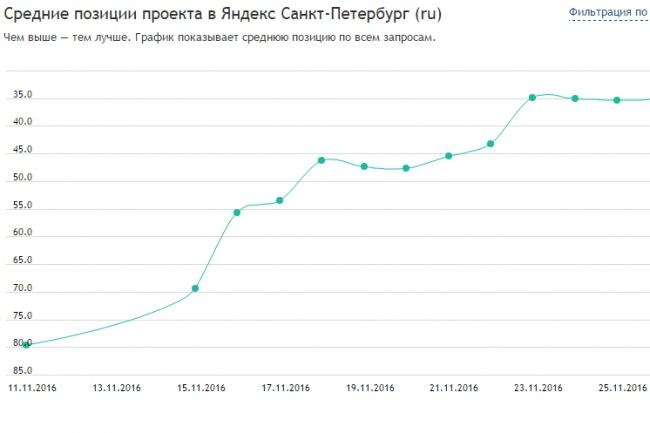Подберу темы для продвижения услуги/направления/раздела сайта 1 - kwork.ru