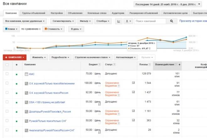 Настрою контекстную рекламу в Google Adwords 1 - kwork.ru