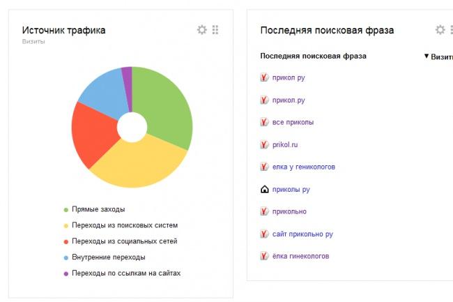 Установка яндекс метрики и гугл аналитики 1 - kwork.ru