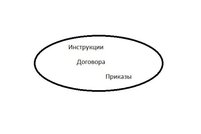 Составление договоров, должностных инструкций, приказов 1 - kwork.ru