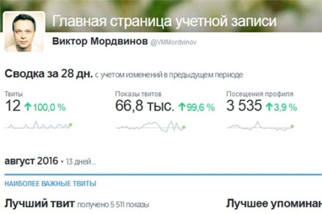 Создам для вас паблик в Twitter c 200+ ретвитов и 200+ лайков с медиа 1 - kwork.ru