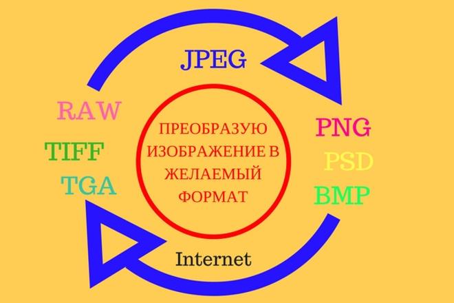 Преобразую изображение в желаемый формат, изменение размера 1 - kwork.ru