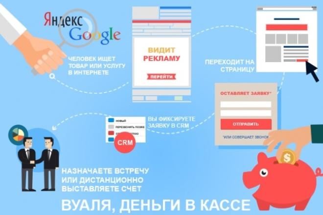 Настраиваю высокоэффективные рекламные кампании Яндекс Директ 1 - kwork.ru