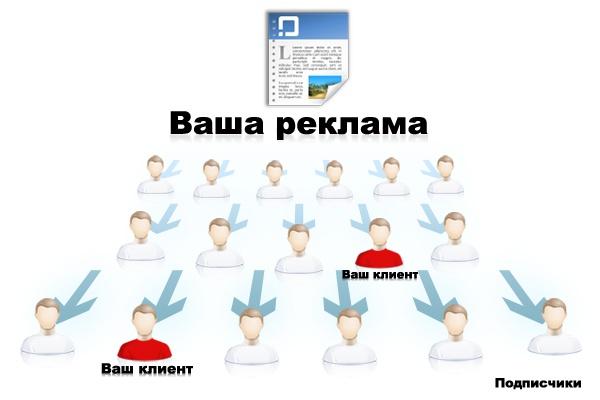Разошлю ваше письмо по базе 5000 подписчиков 1 - kwork.ru