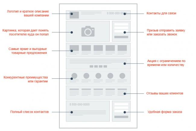 Cоставлю ТЗ и сделаю прототип на разработку Landing Page 1 - kwork.ru