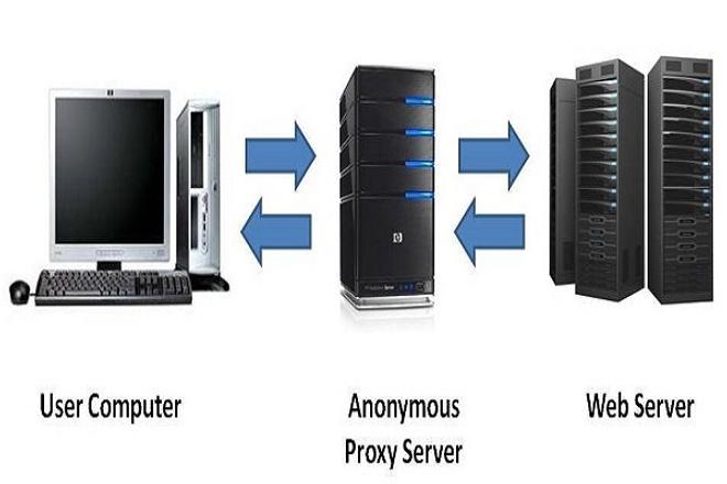 Настрою Proxy 1 - kwork.ru