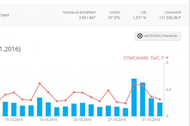 Настройка рекламной кампании в MyTarget 1 - kwork.ru
