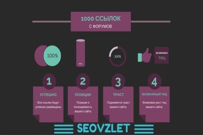 Прогон сайта по форумам 1 - kwork.ru
