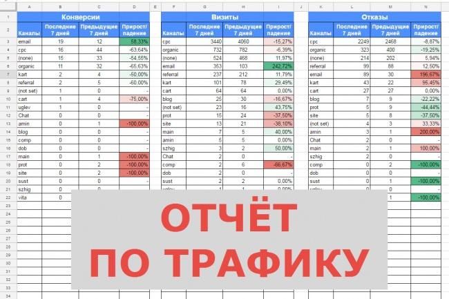 Автоматический анализ трафика вашего сайта 1 - kwork.ru