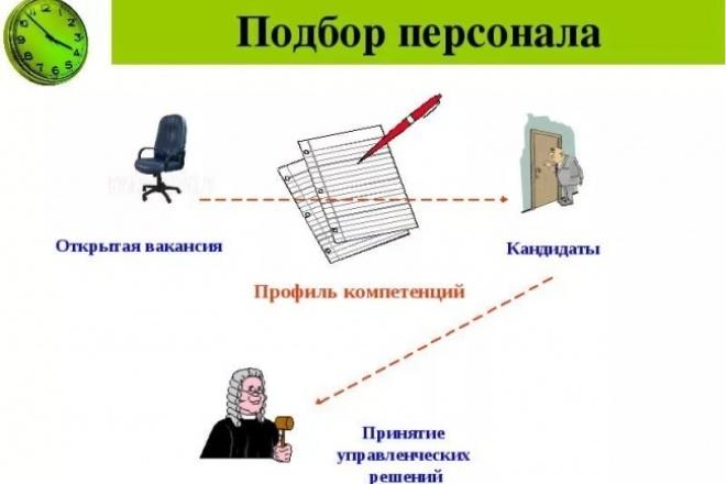 Консультация по подбору персонала 1 - kwork.ru