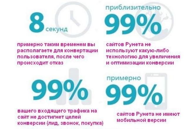 увеличу min в 2 раза количество заказов, продажи, конверсию на Вашем сайте 1 - kwork.ru