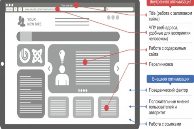 SEO оптимизация сайта 1 - kwork.ru