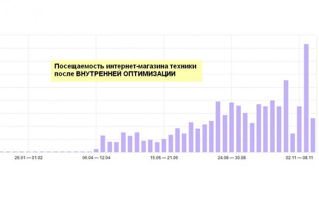 Проконсультирую по SEO и Контекстной рекламе 1 - kwork.ru