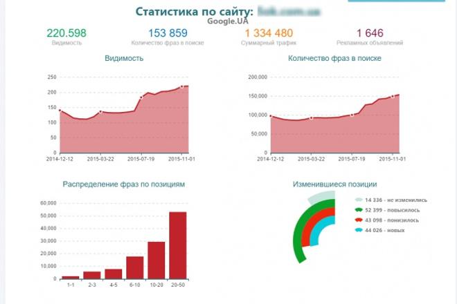 предоставлю доступ к апи prodvigator на 1 день, или выгружу конкурентов 1 - kwork.ru