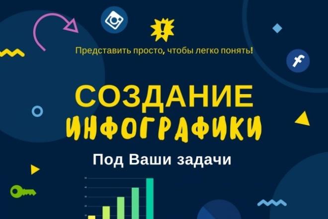Создам инфографику для вашего сайта, блога, поста в соц. сети и т. д 1 - kwork.ru