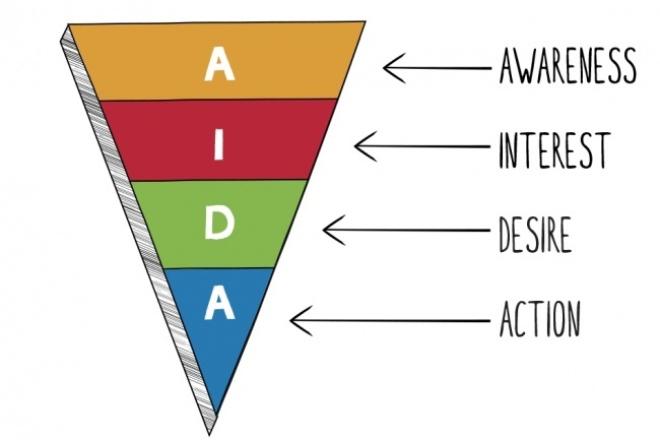 Создам пакет из 5 реклам для досок объявленийПродающие и бизнес-тексты<br>Предлагаю разработку пакета продающих экспресс-текстов для размещения на досках объявлений (формата Avito). В основе текста - модель aida и технология ОДП (оффер - дедлайн - призыв). Повышение числа звонков и рост конверсии в покупателей за счёт привлечения внимания клиентов.<br>