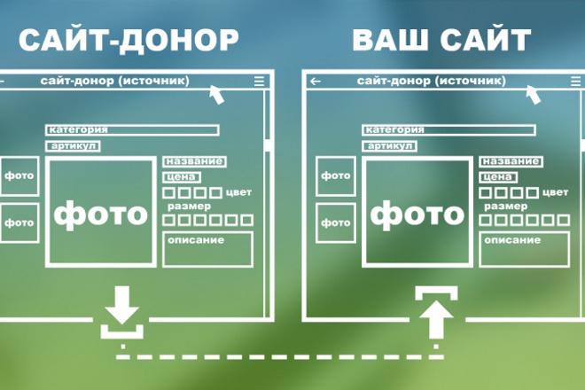 Сделаю заполнение 100 карточек товаров 1 - kwork.ru
