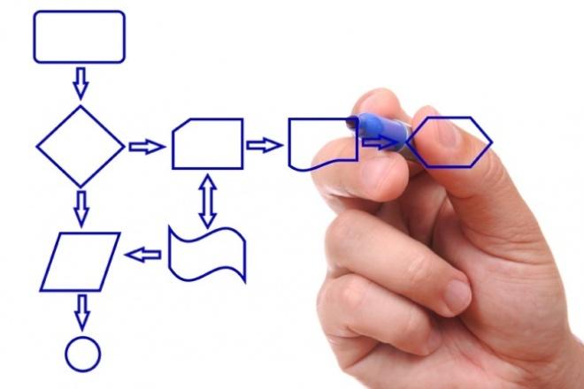 Опишу бизнес-процессы в компанииМенеджмент проектов<br>Рада буду описать единичный бизнес-процесс или цепочку бизнес процессов. Обычно данный кворк заказывают для: + формализации всех процессов в компании; + корректировки должностных обязанностей персонала; + для более слаженного взаимодействия отделов; + для понимания руководства кто чем конкретно занимается. На сновании этого документа потом прописывается система штрафов и премирований компании.<br>