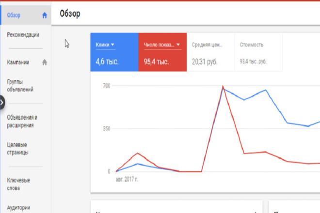 Ведение рекламы в Google AdWords 1 - kwork.ru