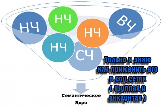 Семантическое ядро для групп и аккаунтов 1 - kwork.ru