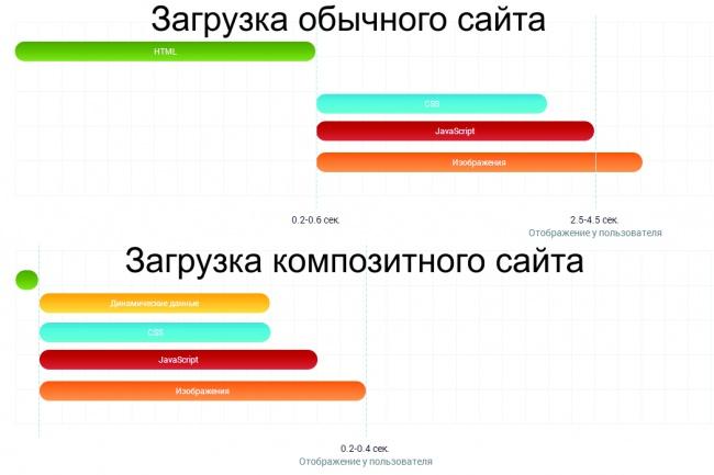 настрою композитный режим на 1С-Битрикс 1 - kwork.ru