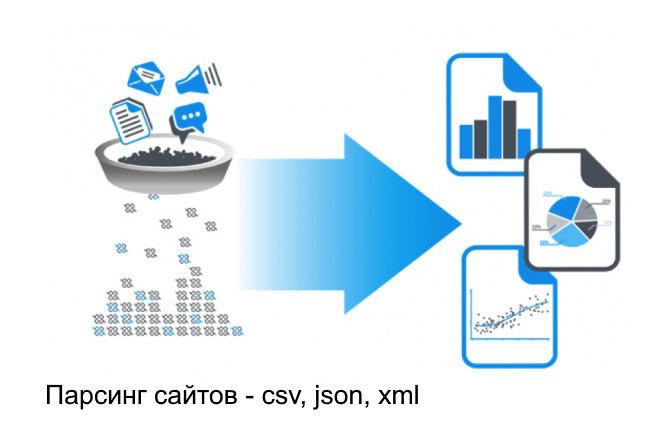 Сбор данных с доски объявлений авито 1 - kwork.ru