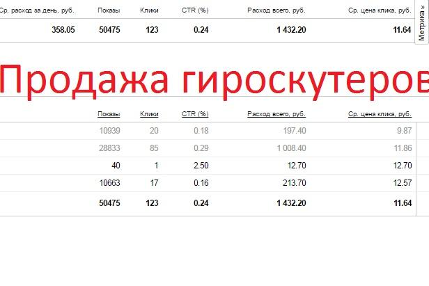 Настрою Яндекс Директ под ключ (до 100 ключевых слов) 1 - kwork.ru