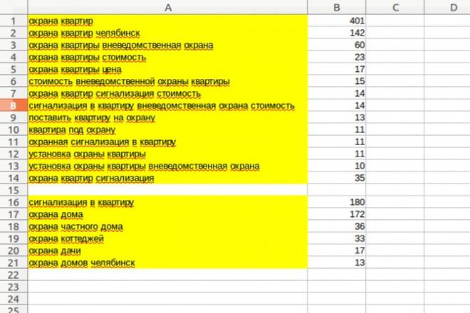распределю семантику по существующей структуре сайта 1 - kwork.ru