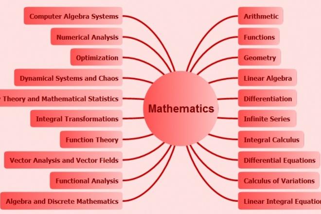 Помогу решить задачи по математике, программированию 1 - kwork.ru