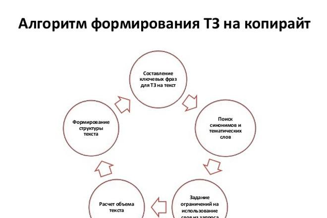 напишу шаблон тз для копирайтера для заказа статьи 1 - kwork.ru