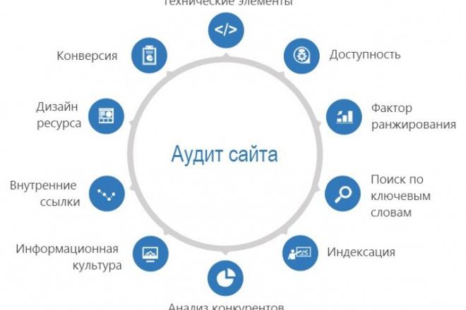 Комплексный аудит сайта 1 - kwork.ru