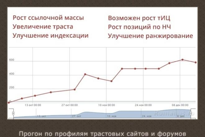 сделаю 250+ ссылок с профилей на ваш сайт с ключевыми запроса 1 - kwork.ru