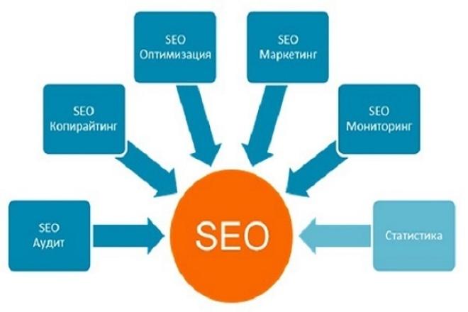 обучаю SEO-оптимизации и продвижению сайтов (курсы в Скайпе) 1 - kwork.ru