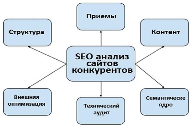 Делаю SEO-Аудит Конкурентов любые пожелания, соизмеримые с суммой 500рАудиты и консультации<br>По каждому запросу будет: - место сайта-конкурента, релевантная страница в выдаче - анализ релевантной страницы (текста, тэгов и всех входящих ссылок) - общие доступные выводы по контекстной рекламе - выводы по странице в целом с рекомендациями для Вас или с сопоставлением вышей релевантной страницы<br>
