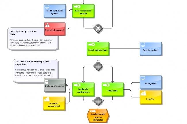 Составлю структуру отдела или бизнес процессаМенеджмент проектов<br>1 кворк = 1 бизнес процесс до 10 этапов или = 1 отдел до 10 сотрудников. Структура будет выполнена в ArisExpress.<br>